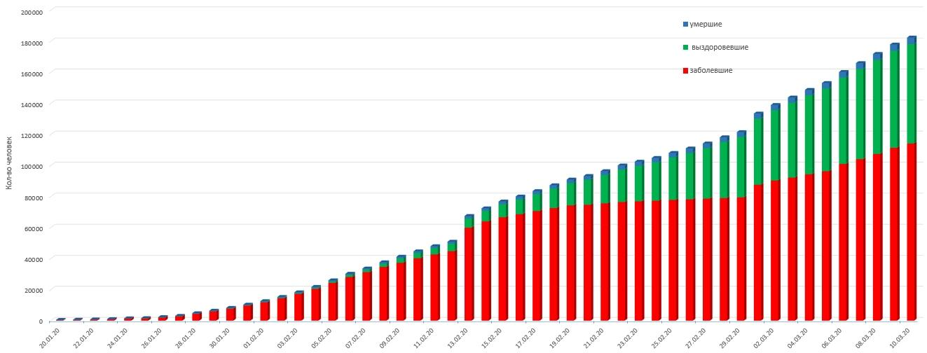Общие статистические данные по короновирусу 2019-nCoV